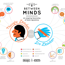 jess-projects-mindjet-between-minds-infographic-series-217698